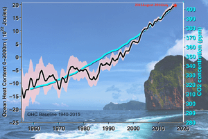 Increases in ocean heat content since 1950s.