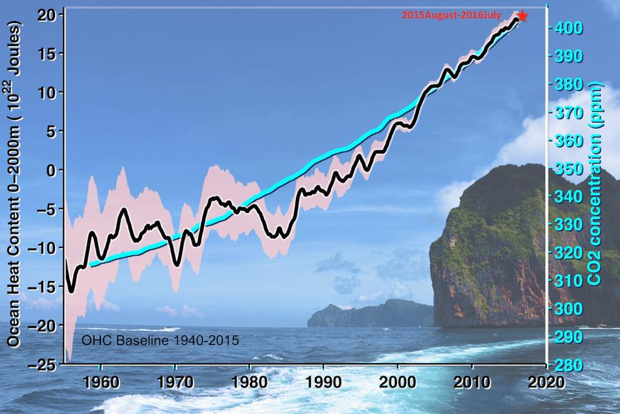 Increases in ocean heat content since 1950s.
