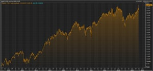 The FTSE 250 over the last decade