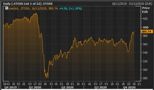 The Stoxx 600 index over the last year