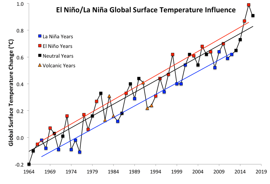 1964–2017 global surface temperature data from Nasa, divided into El Niño (red), La Niña (blue), and neutral (black) years, with linear trends added.