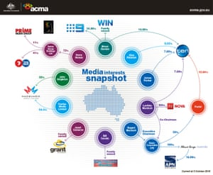 The Media Interests snapshot by the Australian Communications and Media Authority provides an overview of the main interests in major commercial television and radio networks and associated newspapers.