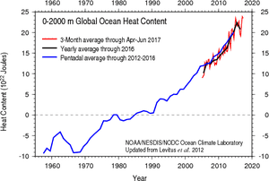 Global ocean heat content data for 0–2000 meters.