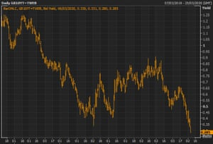 The yield on the UK 10-year gilt fell to a record low on Friday.