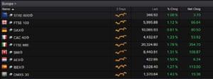 European markets on the rise
