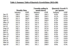 Quarterly growth rates