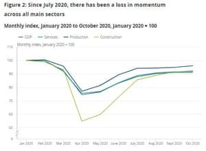 UK GDP, October 2020