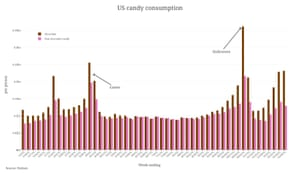 US candy consumption