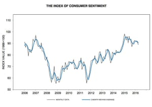 University of Michigan consumers sentiment index