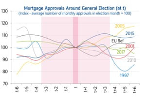 UK house prices around general elections