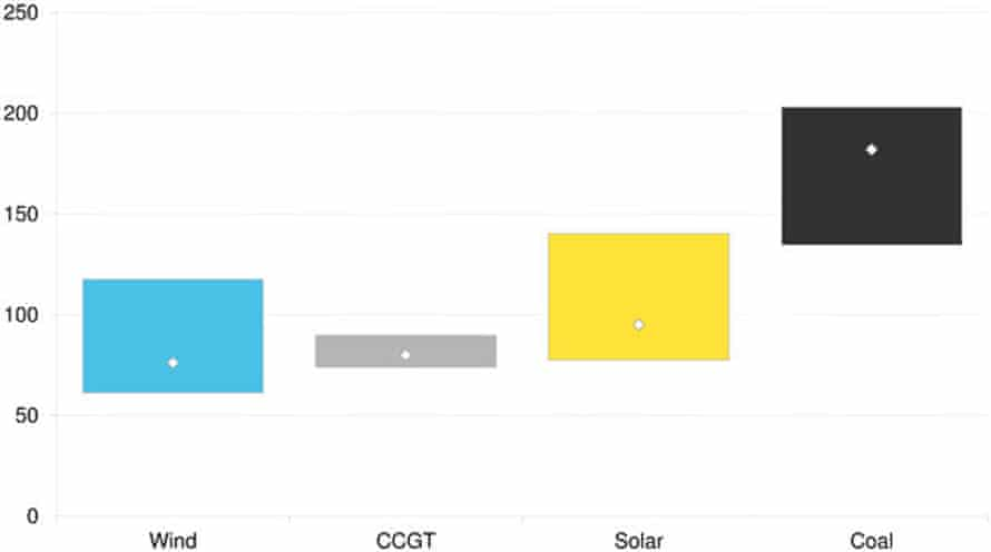 Levelised cost of new energy sources in Australia in 2017.