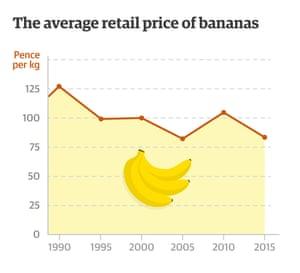 The average retail price of bananas (Source: Timetric)
