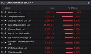 Top fallers on the Australian stock market