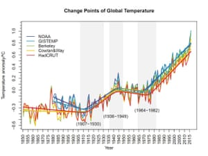 Trends in global temperatures, using a a change-point analysis for five different data sets.