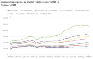 UK house prices by region