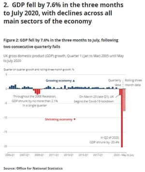UK GDP to July 2020