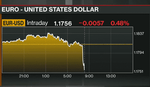 Euro v the US dollar today