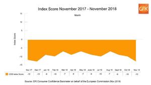 UK consumer confidence