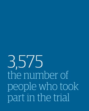 3575 the number of people who took part in the trial
