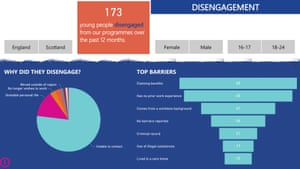 Street League dashboard, showing reasons young people dropped out.
