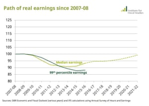 Median real earnings and real earnings for the top 1% since 2007.