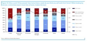 Deutsche Bank investor survey, showing possible future work patterns