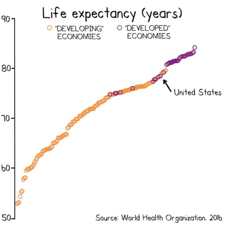 Life expectancies