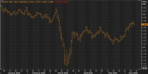 Sterling has regained some ground against the US dollar after falling at the height of the crisis.