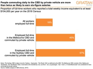 Commuting to CBD chart - for use with Conversation comment piece
