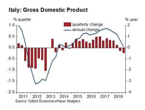 Italian GDP