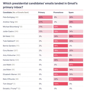 For the most part, Gmail did not place email from presidential candidates in the primary inbox during our experiment (Oct. 16 2019 to Feb. 12 2020), but some had better results than others. The pace of emails sent by each of them also varied. *Gabbard was added in November; Bloomberg and Steyer, in February. **We signed up to receive emails from Donaldjtrump.com but didn't receive any.