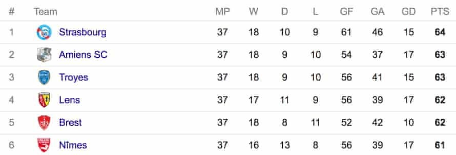 The Final Day Of The Ligue 2 Season Where Six Clubs Are Battling For The Title Football The Guardian