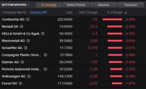 European auto shares today