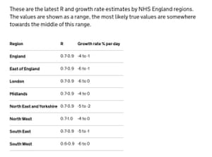 Latest R and growth rate figures for coronavirus in English regions