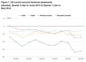 The UK current account deficit