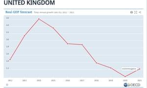 UK outlook