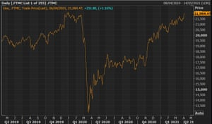 A chart showing the FTSE 250 hitting levels not seen since the start of the pandemic last year.