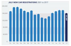 UK car sales in July