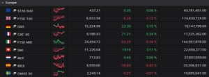 European stock market indices were mixed on Friday.