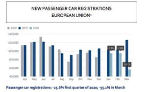 A bar chart showing new passenger car registrations for the 27 EU states.
