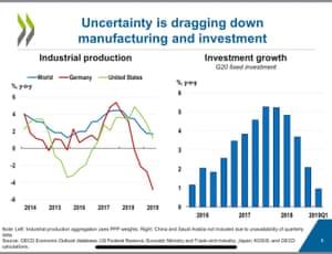 OECD world economic forecasts