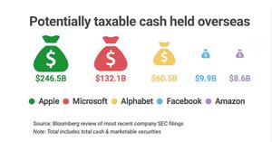 US overseas cash piles