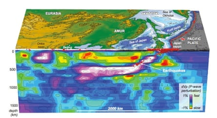 Seismic tomographic cross section across NE Asia showing the subducted Pacific slab (white to purple colors) and associated earthquakes (red spheres). The Pacific slab has subducted from the Japan trench, eastern Japan, and continues westwards more than 2300 km inland under NE Asia. The present-day western edge of the subducted Pacific slab occurs near 500 km depths in the mantle under Beijing, China.
