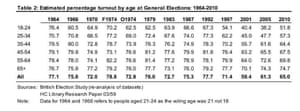 Election turnout by age at previous elections