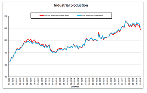 Eurozone industrial production