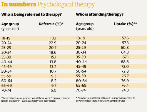 Psychological therapy in numbers