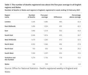 Excess deaths - regional figures