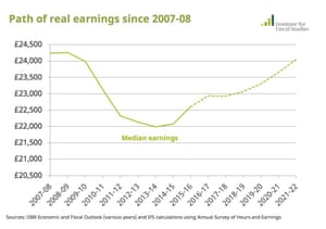 Average real earnings since 2007.