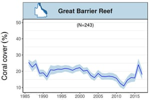 Graph showing trends in mean hard coral cover for the whole Great Barrier Reef up until March 2017