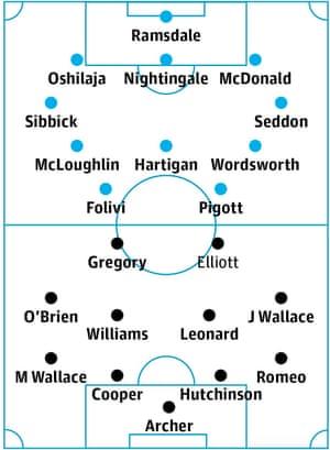 AFC Wimbledon v Millwall